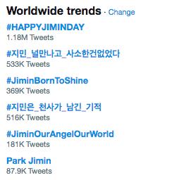 El amor por Jimin de BTS se apodera de las tendencias mundiales de Twitter en su cumpleaños 2
