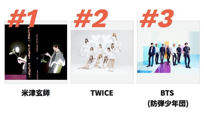 BTS y TWICE se disparan en la lista de fin de año de los mejores artistas del 2018 de Billboard Japan 1
