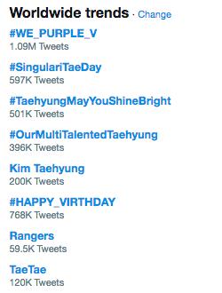 BTS y ARMY muestran amor en el cumpleaños de V a medida que las celebraciones se apoderan de las tendencias mundiales en Twitter 5