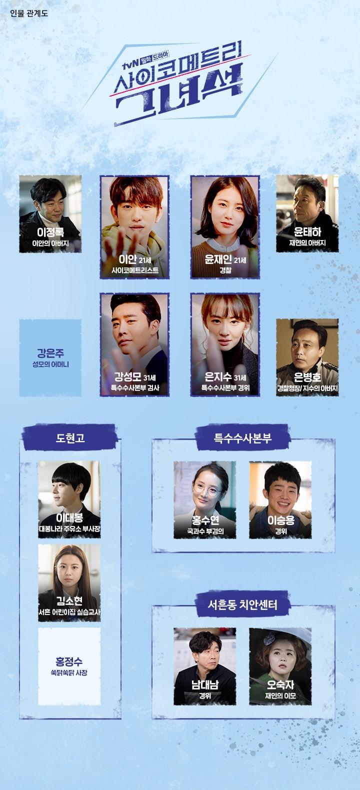 "My Ahn Chart : chart, Psychometric"", Reveals, Relationship, Chart, Supporting, Characters, Soompi"