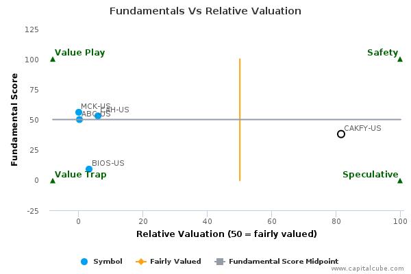 Fundamentals Vs Relative Valuation