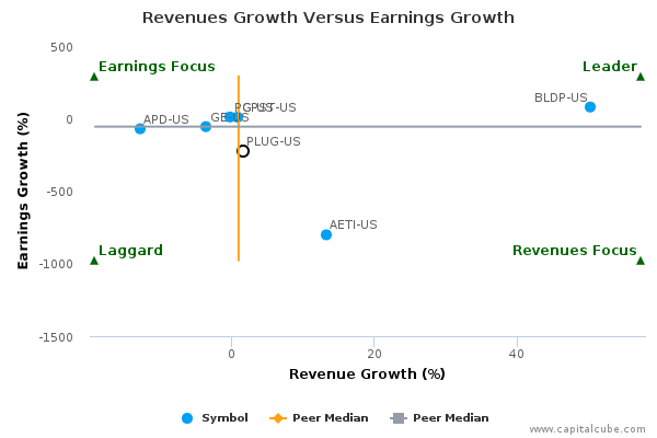 plug power q2 2003 chevy tahoe parts diagram inc us earnings analysis 2017 by the market share versus profits