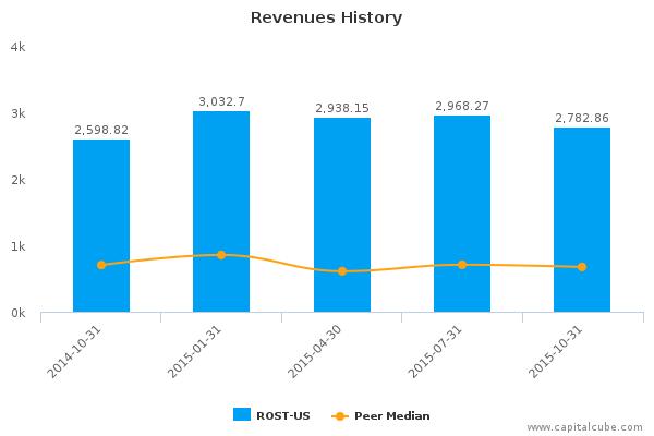 Revenues History