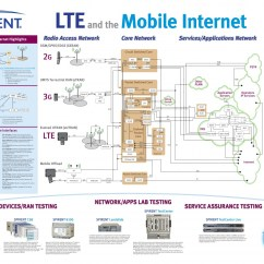 Umts Network Architecture Diagram 1998 Ford Explorer Xlt Radio Wiring Gprs 2g 3g Lte 4g Telecom Generations And Mobile Internet Poster Print Page 001