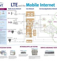 gprs2g umts3g lte4g architecture diagram telecom generations [ 1480 x 1144 Pixel ]
