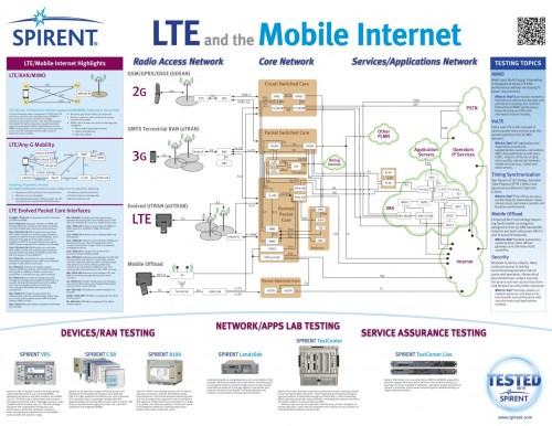 small resolution of gprs2g umts3g lte4g architecture diagram telecom generations