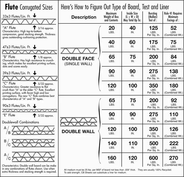 Kg To Pounds Conversion Chart