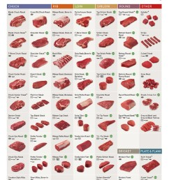 chart of beef cuts jpg  [ 1092 x 1648 Pixel ]