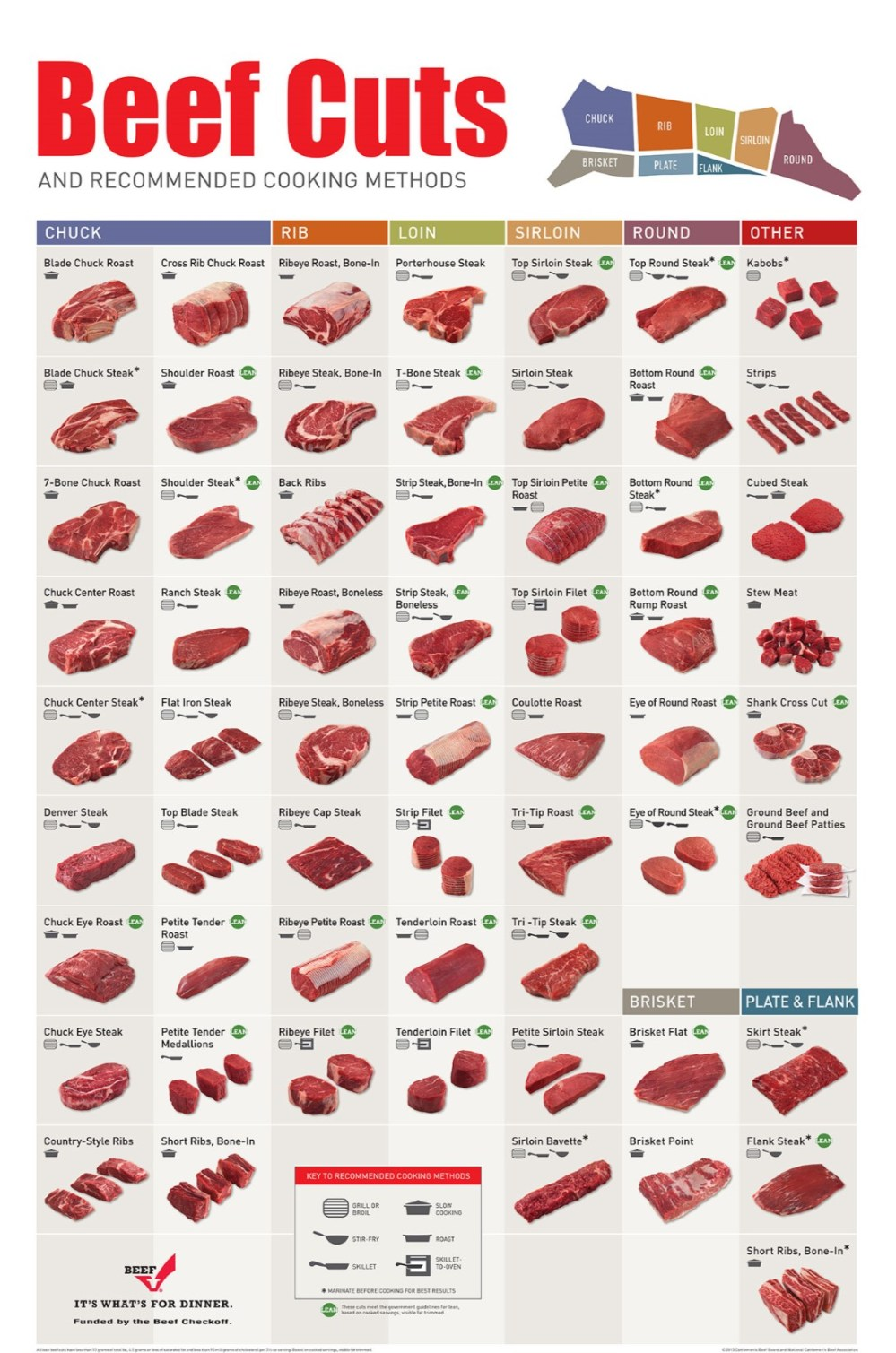 medium resolution of chart of beef cuts jpg