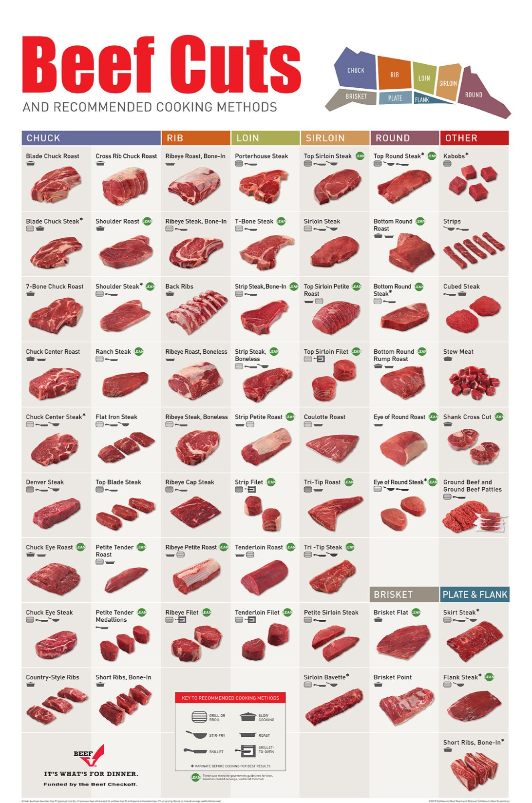 hight resolution of chart of beef cuts jpg