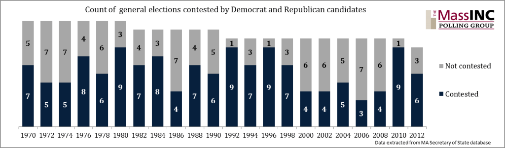count of elections