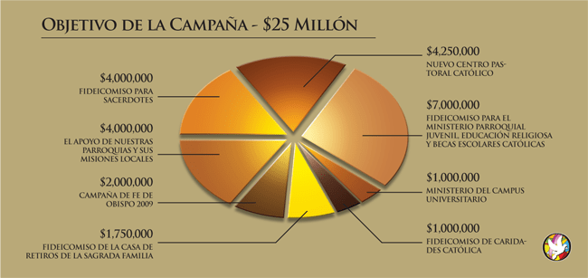 piechart-espanol