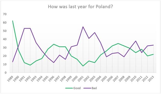 """Data from """"Oceny roku 2014 i przewidywania na rok 2015,"""" Komunikat z badań CBOS, 1 (Styczeń 2015), http://www.cbos.pl/SPISKOM.POL/2015/K_001_15.PDF"""