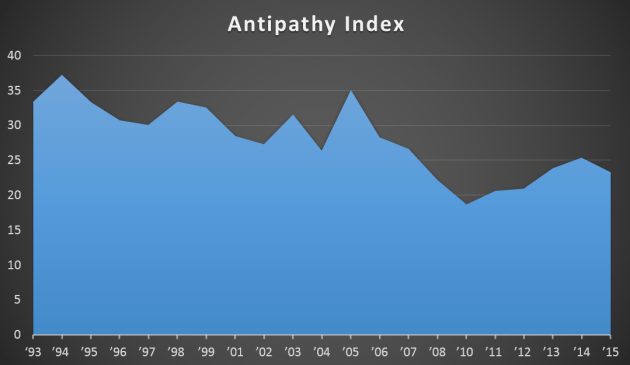 Antipathy_Index