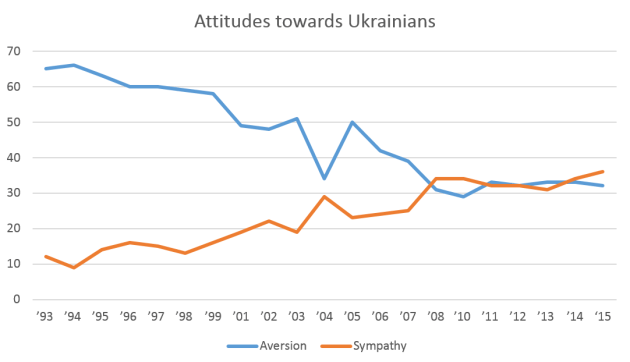 Attitudes_towards_Ukrainians