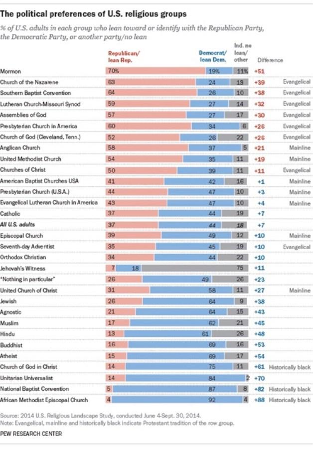 political preferences pew