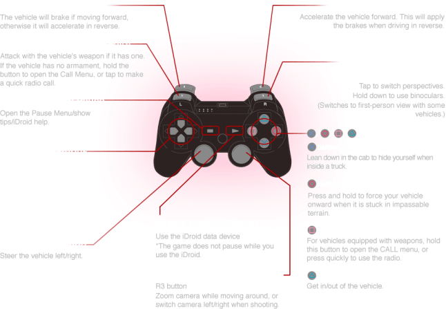 Metal Gear Solid 5: The Phantom Pain PS3 Vehicle Controls