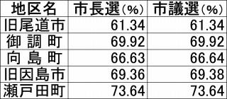 地区別投票率