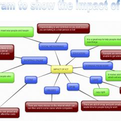 Advantages Of Cause And Effect Diagram Wiring For Gibson Les Paul Guitar The Impact Ict On Society How Has Affected