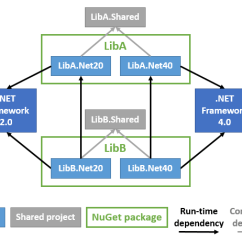 How Net Framework Works Diagram 97 Ford Ranger Wiring For Radio Backward Compatibility Part 4 Zero Install If Your Solution Already Consists Of Multiple Projects Multiplying These By The Number Frameworks You Wish To Support Can Result In An Unwieldy
