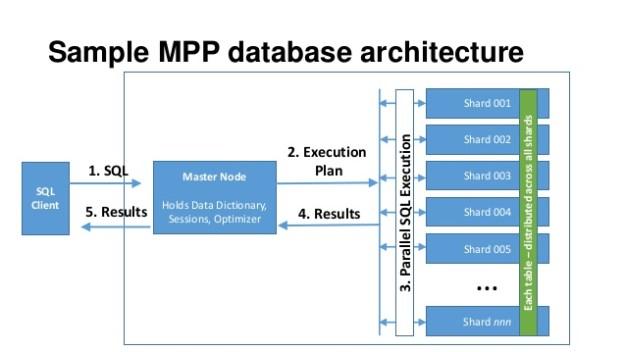 sample_mpp_architecture