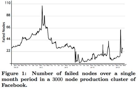 facebook_node_failures