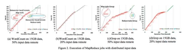 mapreduce_with_external_data
