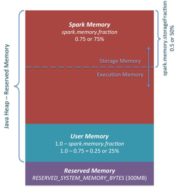 Spark Memory Management 1.6.0+