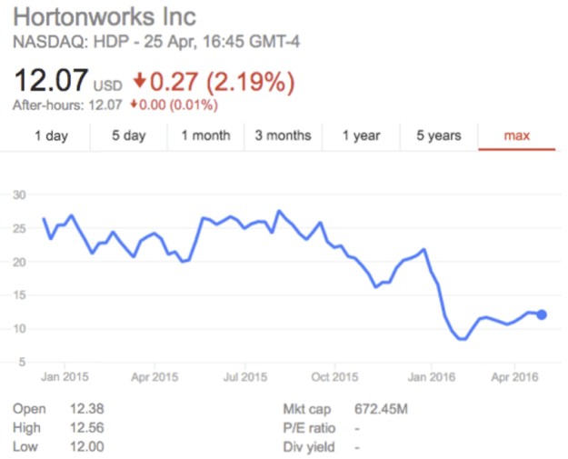 hortonworks stock price