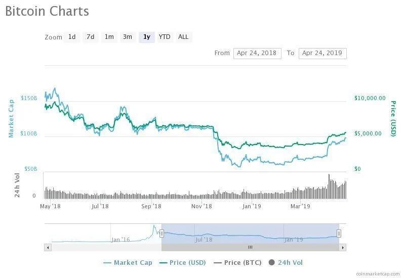 mercati btc volume degli scambi 30 giorni