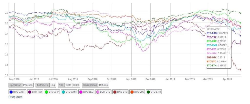 dash allo scambio btc bitcoin priorità media