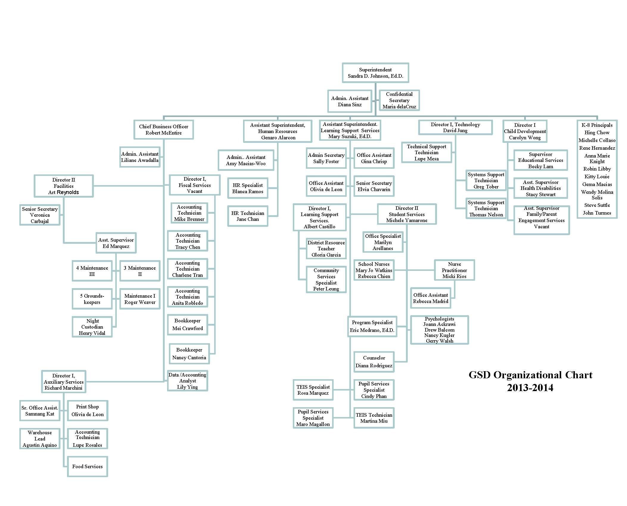 GSD Organization Chart – Anita Chu