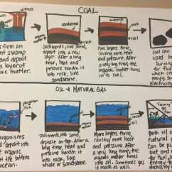 Strip Diagram Anchor Chart Vx Commodore Stereo Wiring Charts  Daugherty Tarra Red Oak Elementary