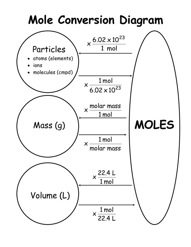 Mole Concept and Stoichiometry – Mrs. M McDermott