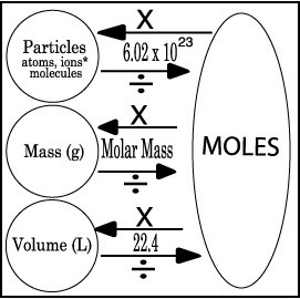 Mole Concept and Stoichiometry – Mrs. M McDermott