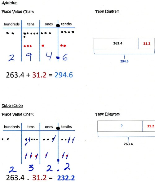 small resolution of place value chart and tape diagram for addition subtraction