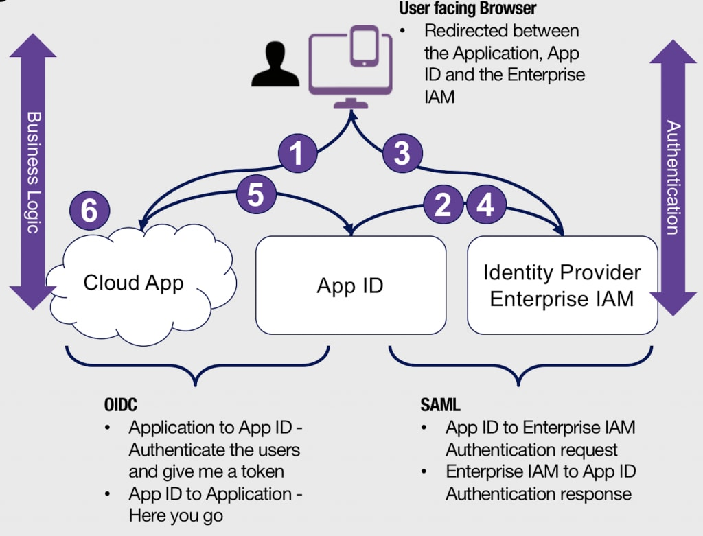 Setting Up Ibm Cloud App Id With Your Azure Active