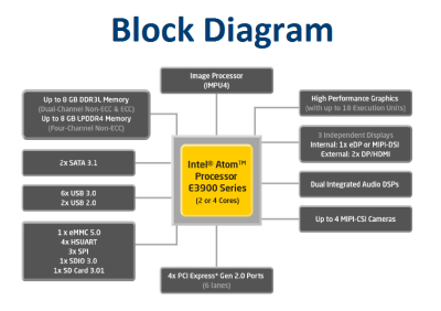functional block diagram of 8086 microprocessor 2001 jeep wrangler heater wiring processor diagram, processor, get free image about