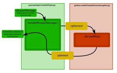 Codeflow: So verarbeitet yowsup mit Hilfe der Bibliothek python-axolotl eine eingehende Nachricht, die mit dem TextSecure-Protokoll verschlüsselt wurde und entschlüsselt werden soll.