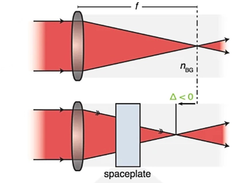Researchers propose 'spaceplates' to miniaturize lenses by reducing air gaps