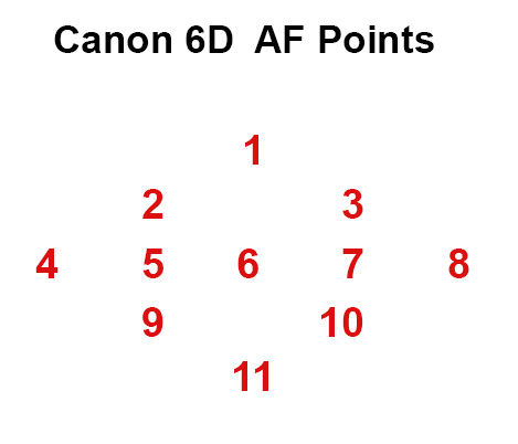 Canon 6D: Selecting AF Points: Canon EOS-1D / 5D / 6D Talk