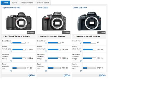 Re: Help me to choose between canon t3i vs t4i vs t5i