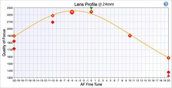 Nikon 24-70 f2.8G AF fine-tune Variation: Nikon FX SLR (DF