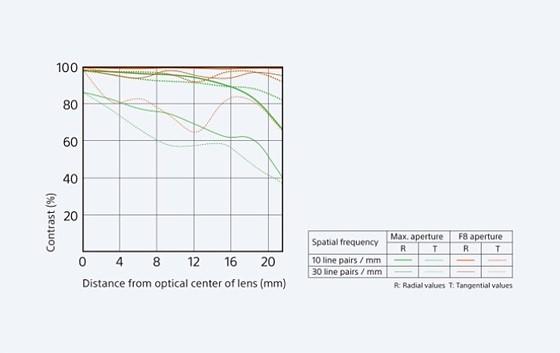 Sigma 30 f1.4 MTF Charts: Sony Alpha / Nex E-mount (APS-C