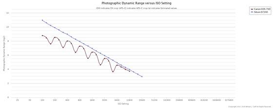 Nikon D7200 v Canon 70D: Nikon DX SLR (D40-D90, D3000