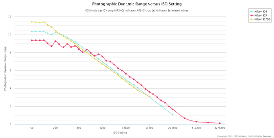 Re: DxO reviews the D5: Nikon FX SLR (DF, D1-D5, D600-D850