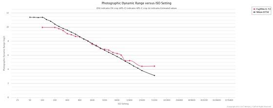 D750 vs Fuji XT-2: Nikon FX SLR (DF, D1-D5, D600-D850