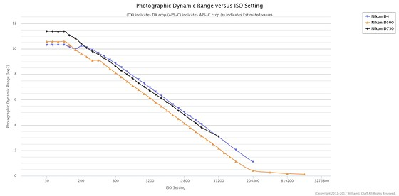 Re: Need to clear out some gear , what to keep?: Nikon Pro