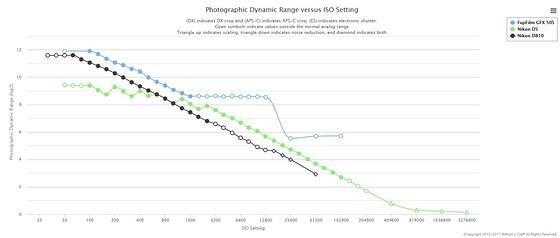 Medium format Nikon: Nikon FX SLR (DF, D1-D5, D600-D850