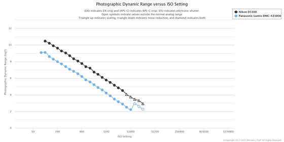 Re: How good is the fz1000 image quality compared to a